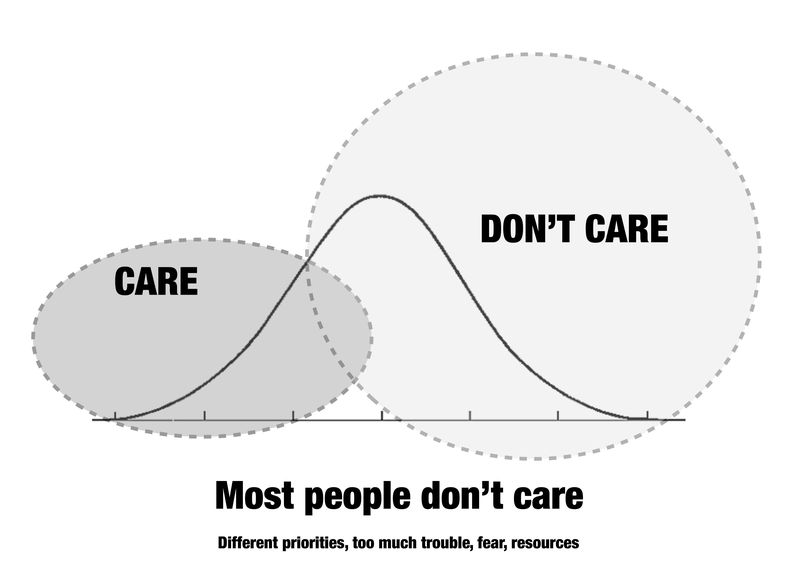 Care v Dont care