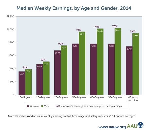 Gender pay gap Fig-5_spring-2016