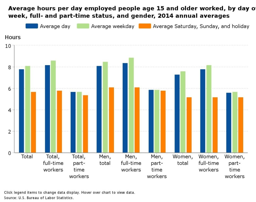Hours worked by gender